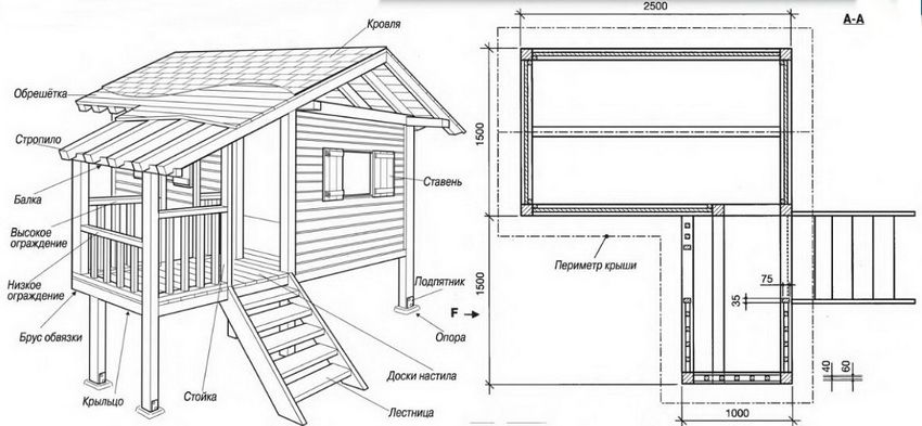 DIY house with their own hands: options, ideas and instructions