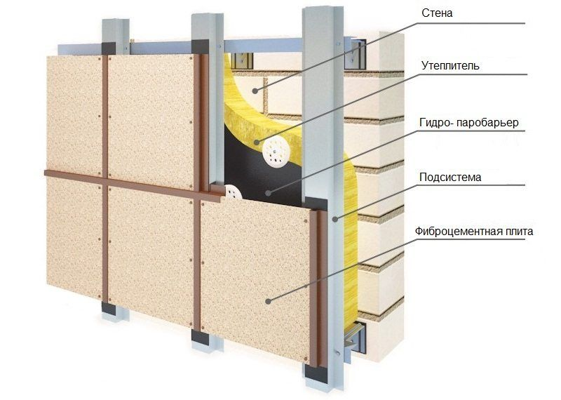 Fiber cement panels for exterior home: convenience and practicality