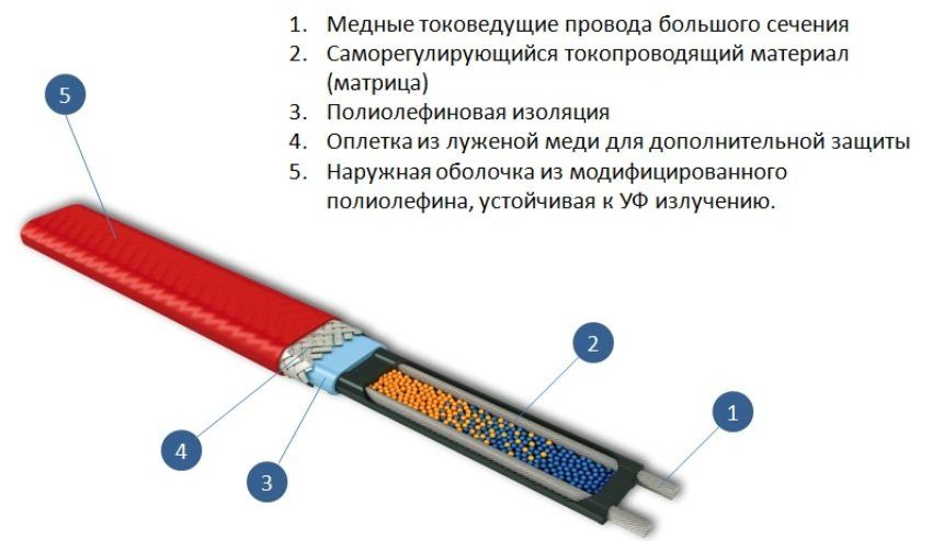 Self-regulating heating cable for heating pipes