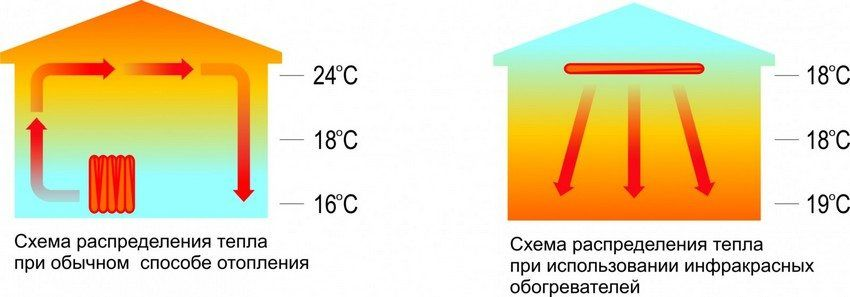 Infrared heaters with thermostat to give: characteristics and selection