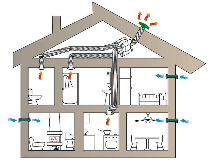 Saving on construction: how to make ventilation in a private house