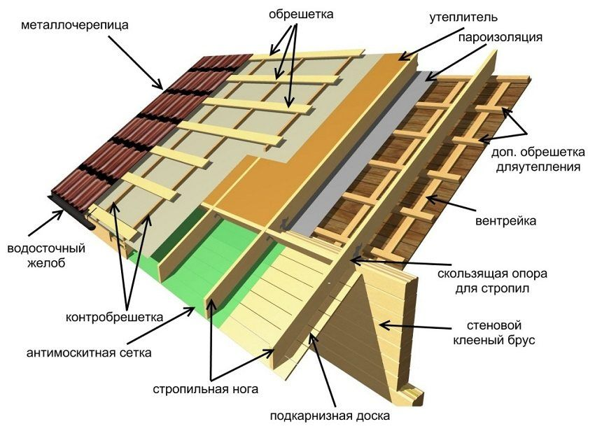 How to build a roof with a dvukhskatnuyu angle
