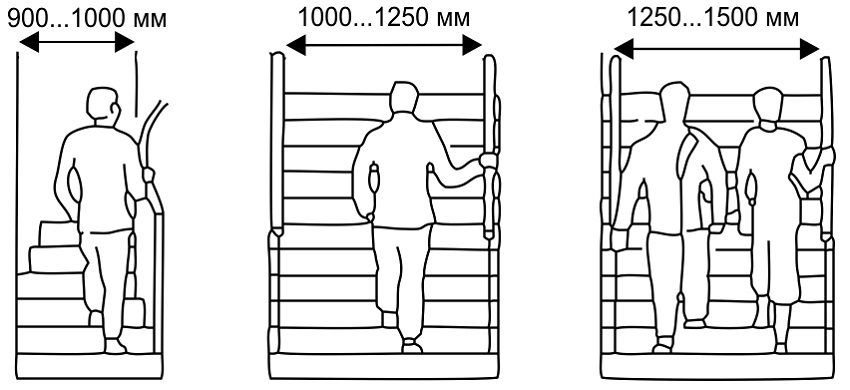 How to calculate the stairs to the second floor: the main parameters of the calculation. Features of complex structures