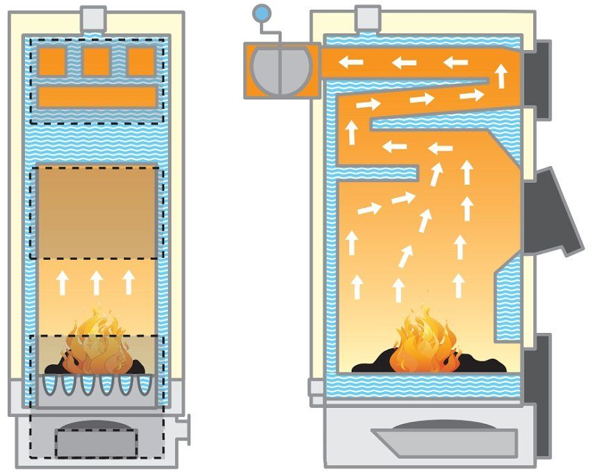 Solid fuel boilers for heating a private house