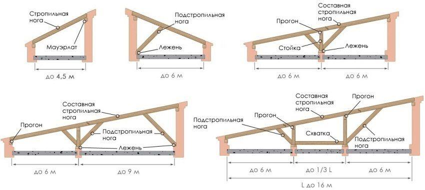 Shed roof do it yourself: drawings and photos, types of roofing materials