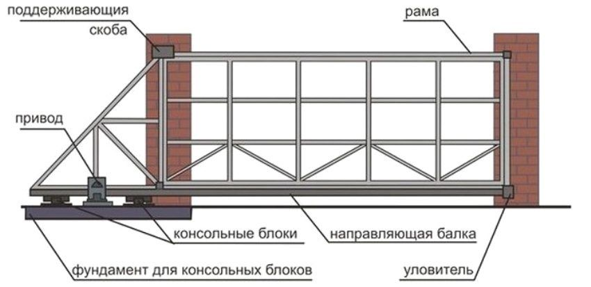 Do-it-yourself sliding gates: drawings, diagrams, designs. How to assemble and mount