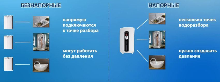 Flat accumulative electric water heater of 50 liters