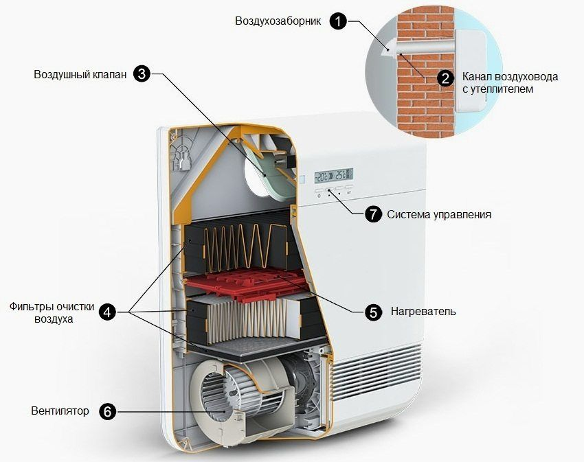 Forced ventilation in the apartment with filtration