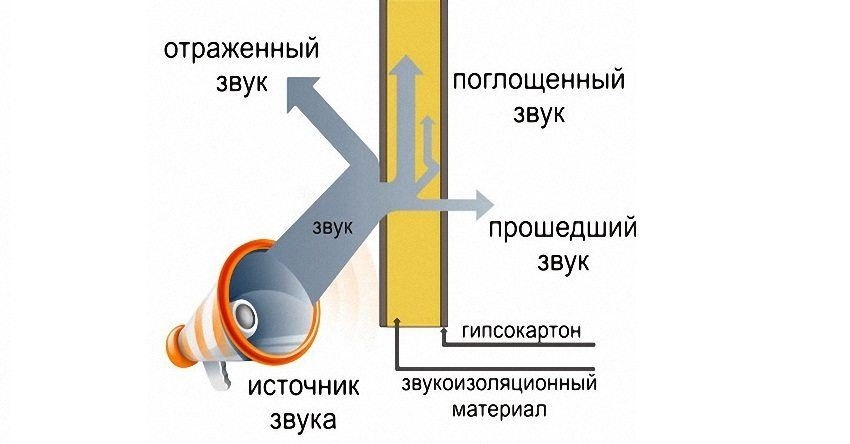 Ways of sound insulation of walls in the apartment with modern materials