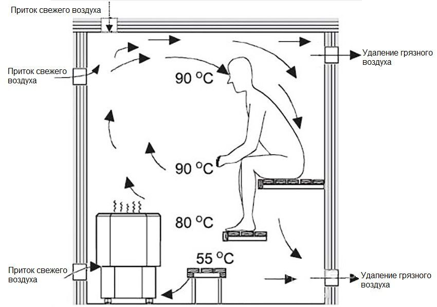 Ventilation in the bath with his own hands: how to do it right