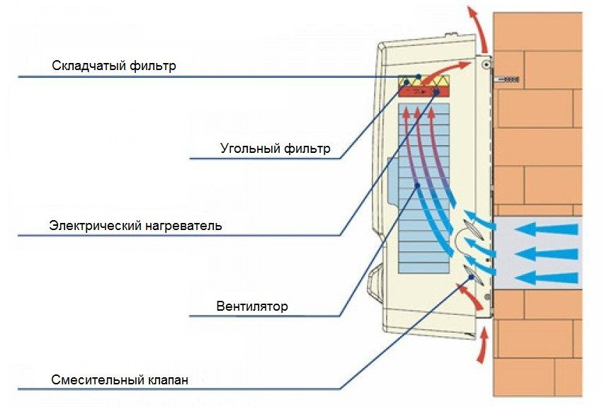 Types of ventilation, advantages and disadvantages of ventilation systems, their device
