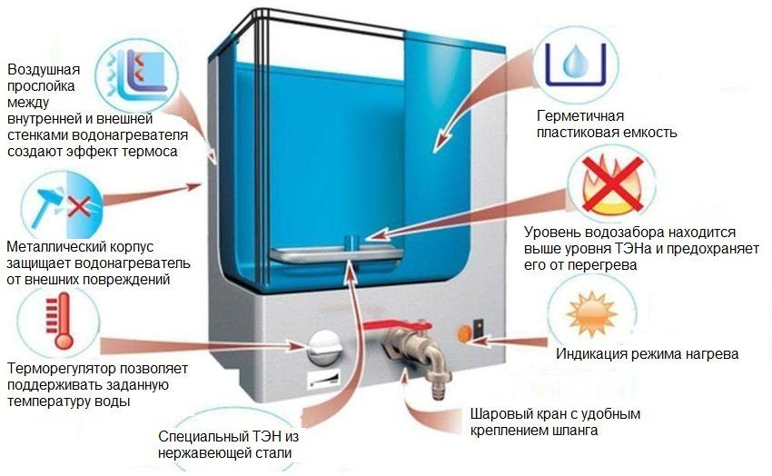 Water heater for giving bulk with a heater: water supply with comfort